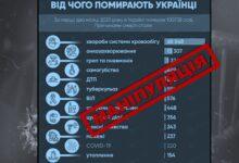 Photo of Як у регіональному сегменті соцмереж маніпулюють летальністю від COVID-19 в Україні   МАНІПУЛЯЦІЯ