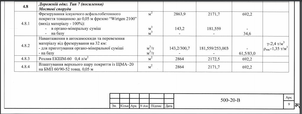 Скріншот кошторису вартості ремонту мосту в с.Зеленівка